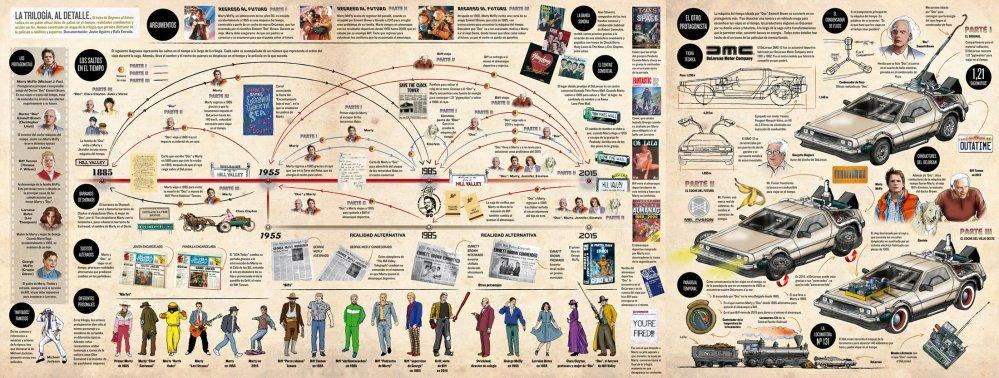 infografia-back-future-volver-futuro-pulsa-play